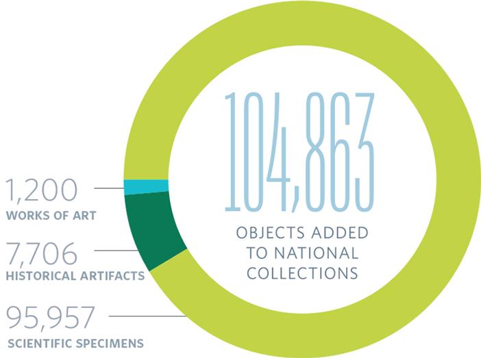 111 Exhibitions